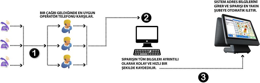 resto_call_center_senaryo